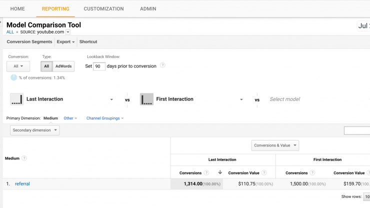 90 day attribution analysis for The Google Merchandise Store (YouTube Cohort)