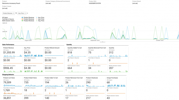 Product (SKU) centric view within Google Analytics
